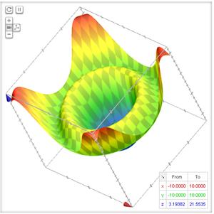 3D Graph: sqrt(x*x+y*y)+3*cos(sqrt(x*x+y*y))+5