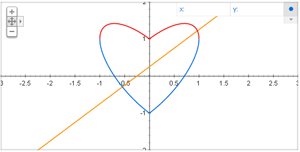 Love heart with cross line: abs(x)-(1-x^2)^(1/2), abs(x)+(1-x^2)^(1/2), x+ 0.25 from -3 to 3