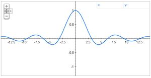 Simple function: sin(x)/x