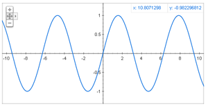 Simple sine wave mathematical function: sin(x)